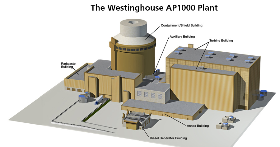 Westinghouse Nuclear Westinghouse Electric Company New Plants